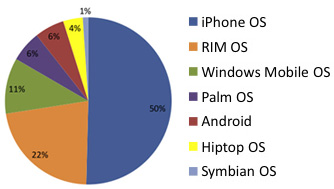 iPhone OS доминирует в интернете