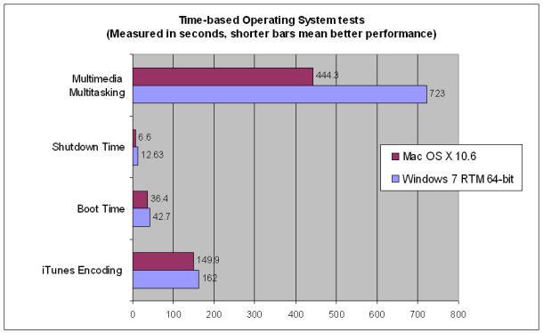 Snow Leopard работает быстрее Windows 7 64-bit