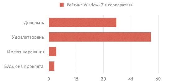 Бизнес доволен Windows 7, но продолжает закупать Apple MacBook