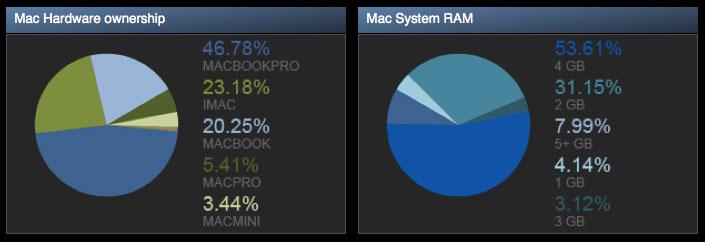 Steam — 47% геймеров с Mac используют MacBook Pro