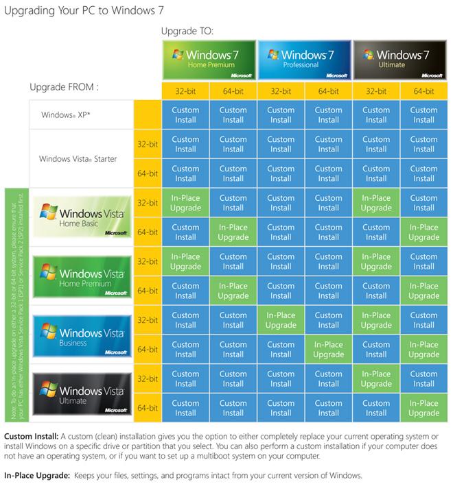 Переход на Windows 7 или как я рад за пользователей Mac