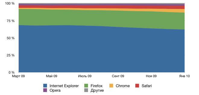 Браузер Chrome «уводит» пользователей у Internet Explorer и Firefox