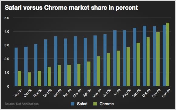 В декабре Google Chrome обогнал Apple Safari