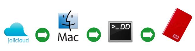 Утилита dd: создаем загрузочную флешку при помощи Mac