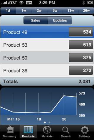 Apple выпустила приложение iTunes Connect Mobile для разработчиков App Store