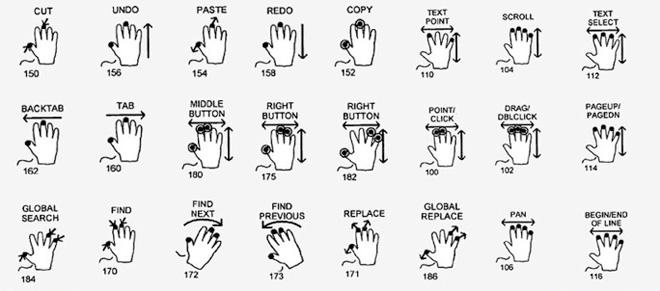Apple запатентовала целую группу жестов multi-touch